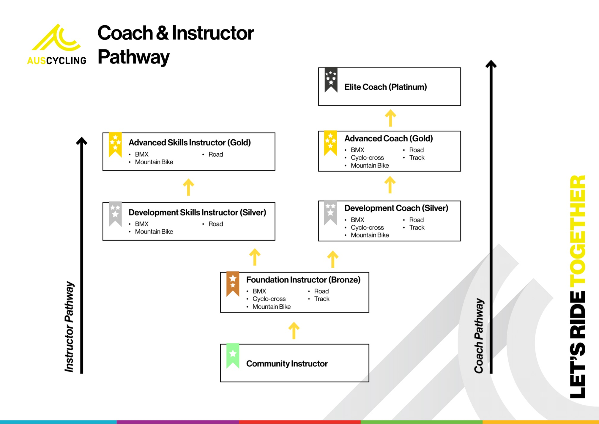 Coach and Instructor Pathway
