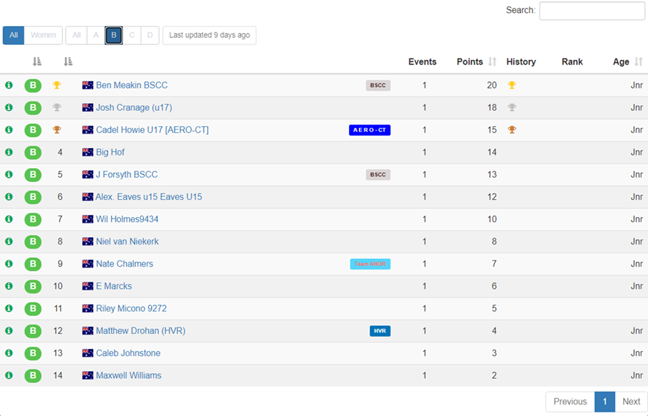 E-Sport - U17M Standings as at 27 May 2021